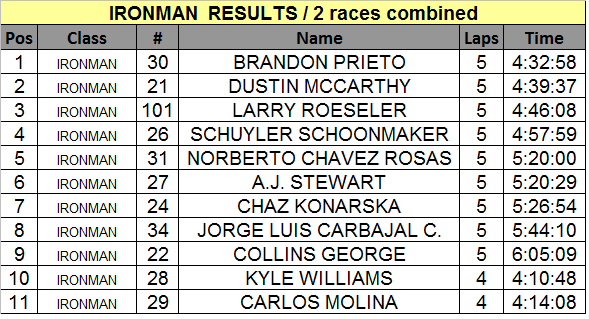 2013 Ironman AM PM combined
